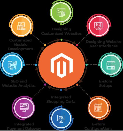 The Next Generation of Magento eCommerce Development