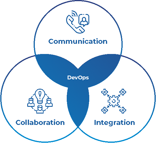 Deployment, Collaboration, And Integration
