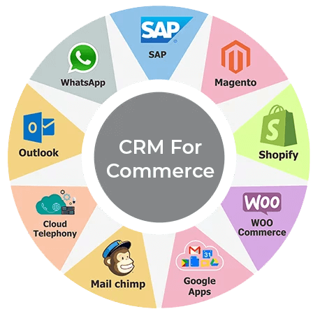 Choose CRM Solutions for Your Business
