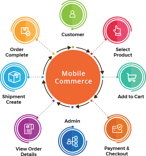 Mobile Commerce: Leverage the Mobile Phenomenon to Grow Your Business