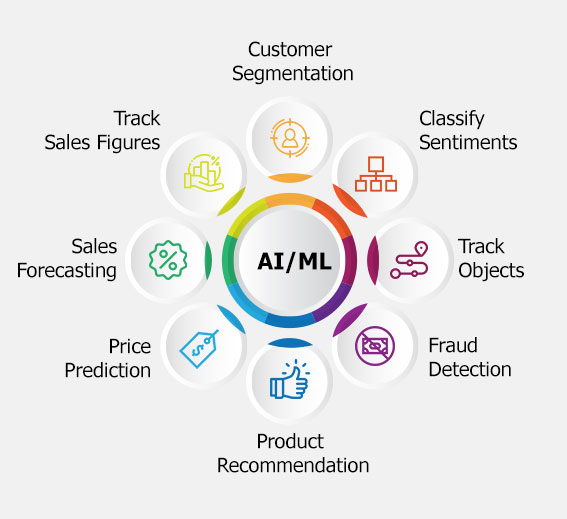 AI and ML: The Next-Gen Solution for Modern Business
