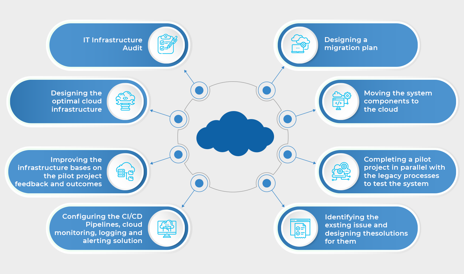 Fast-track Azure Cloud Migration with Minimal Disruption